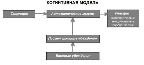 Определения для примера: модель