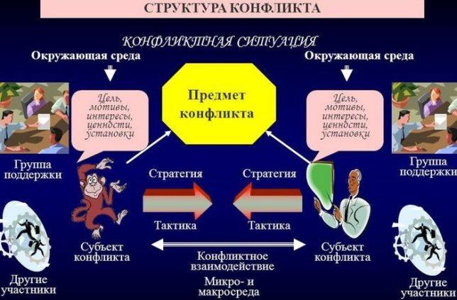 Структура, конструктивные и деструктивные функции конфликта