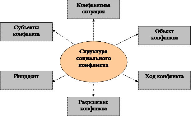 Структура и компоненты