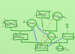 Поиск закономерностей для анализа общей картины