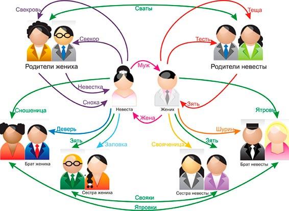 Изучение всех связей и взаимоотношений в семье