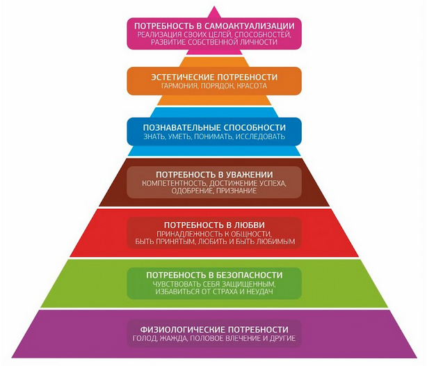 Классификация потребностей - пирамида