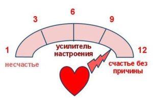Шкала эмоций