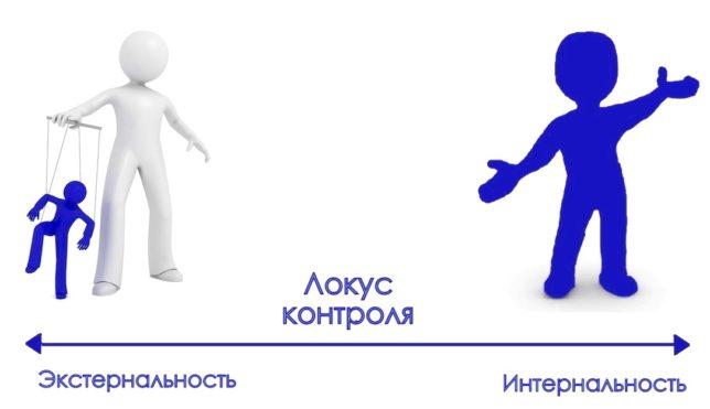 Типы людей и локус контроля: связь