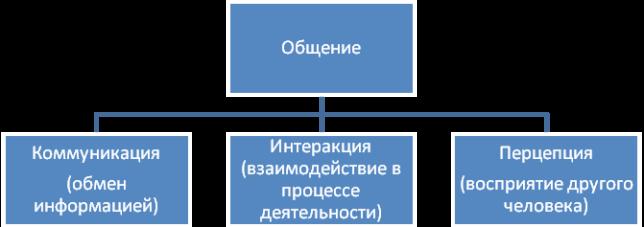 Три аспекта общения: описание
