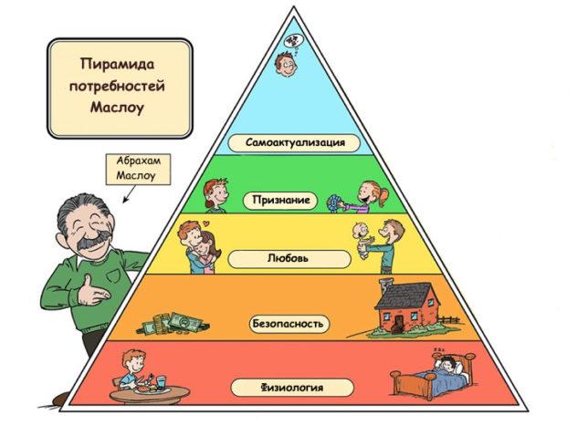 Иерархия в соответствии с пирамидой Маслоу